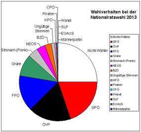 nationalratswahlen österreich 2019